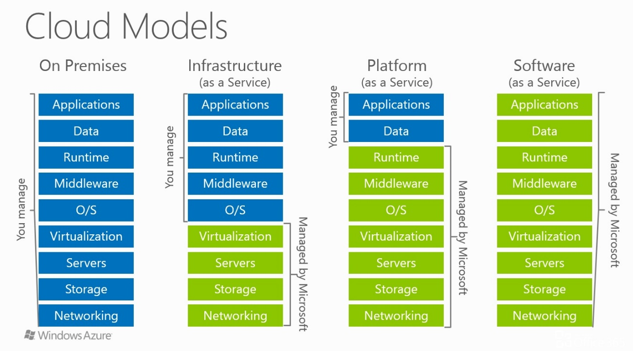 azure-on-premises-vs-iaas-vs-PaaS-vs-saas