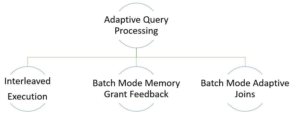 SQL Server 2017 Adaptive Query Processing