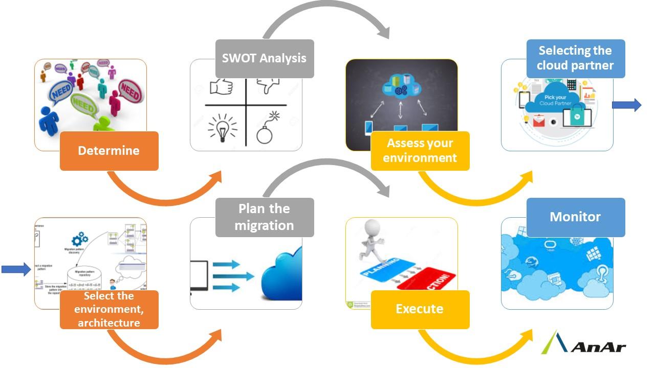 Azure Migration