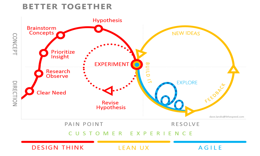 Design thinking agile and lean