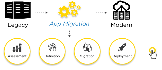 Legacy Migration