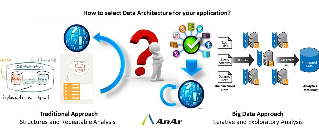 How to select Data Architecture for your application?