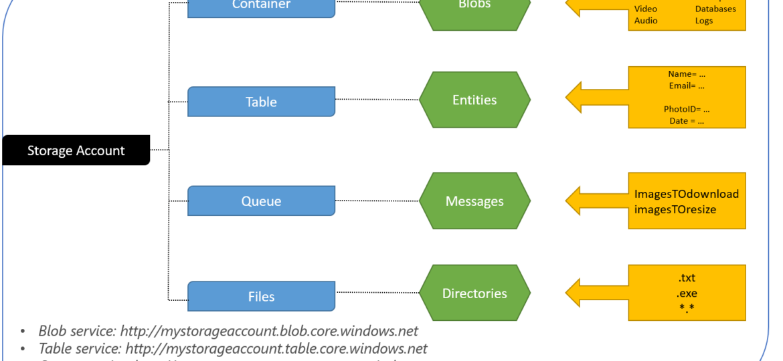 The Azure Blob Storage Model