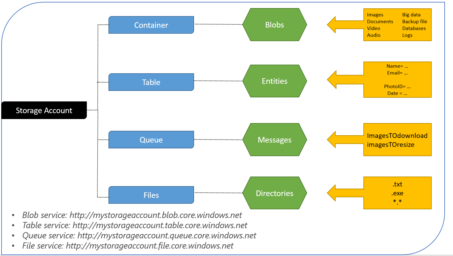 The Azure Blob Storage Model