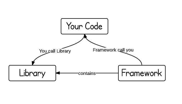 Library and Framework