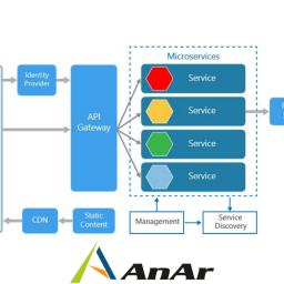 Develop Microservices with Azure