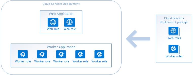 Cloud services deployment
