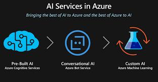 Azure AI