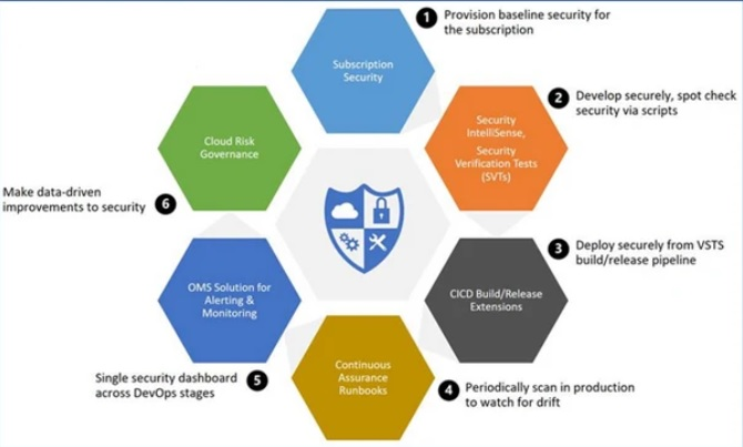 Application-security-in-Azure-Cloud