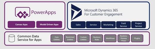Model-Driven-Apps