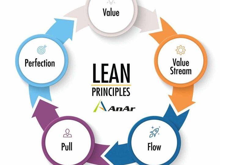 Lean Product Development 4